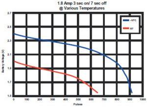 PL123 Lithium Battery Temperature graph