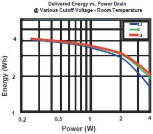 Duracell PL123a Performance Graph