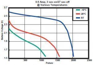 Duracell PL123 Various Temperatures Graph