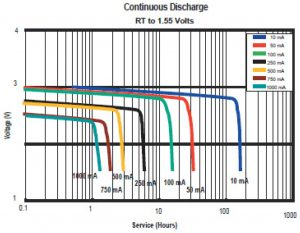 Duracell PL123 Discharge Graph
