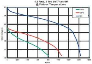Data Sheet for the PL123a Battery Operating Temps